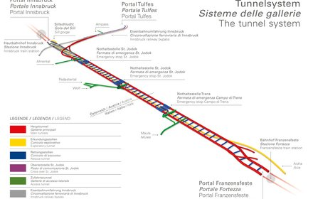 3D-Tunnel system - SOUTH-NORTH